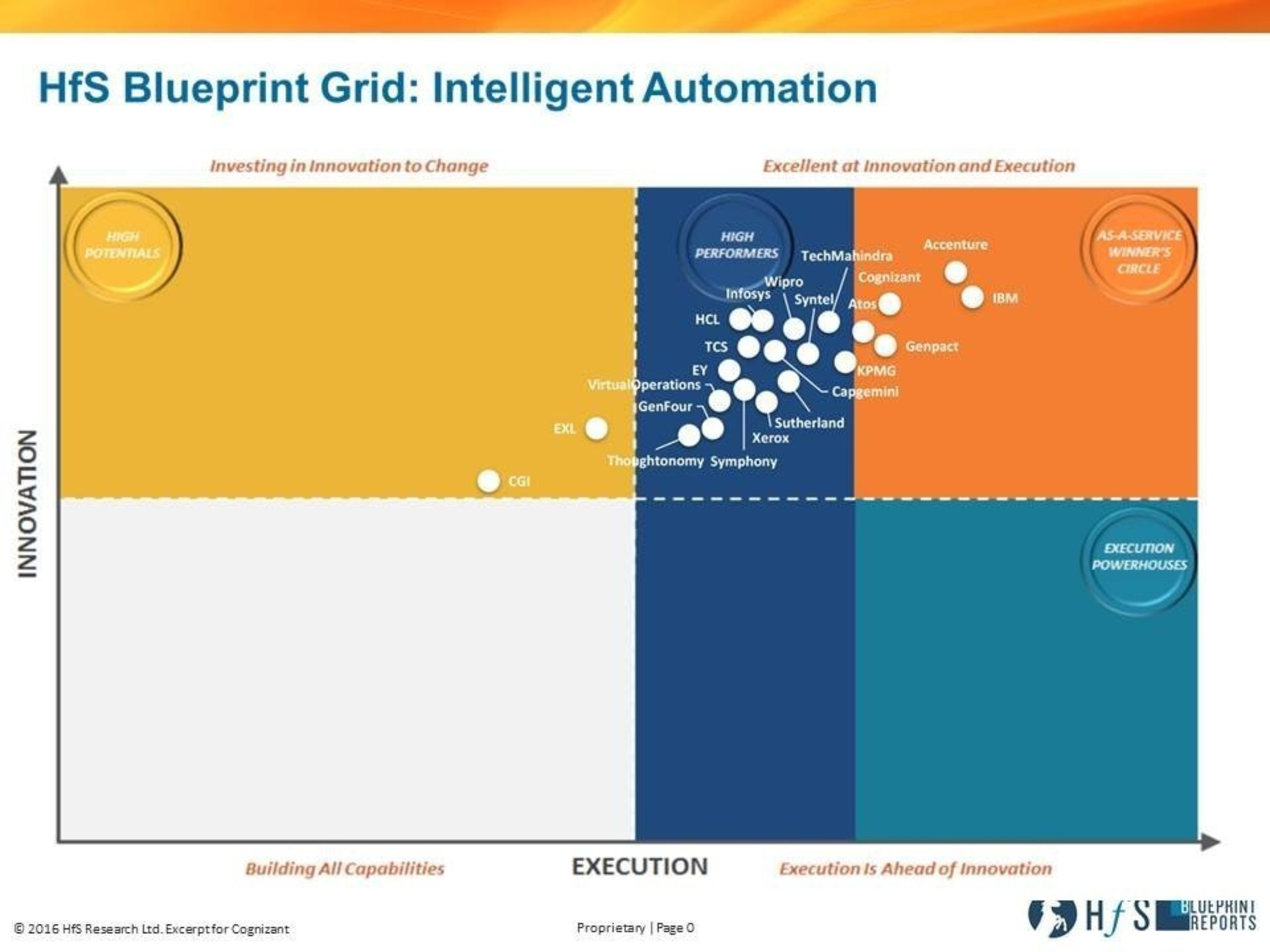 Cognizant Named to 'Winner's Circle' for Intelligent Automation in New HfS Research Report