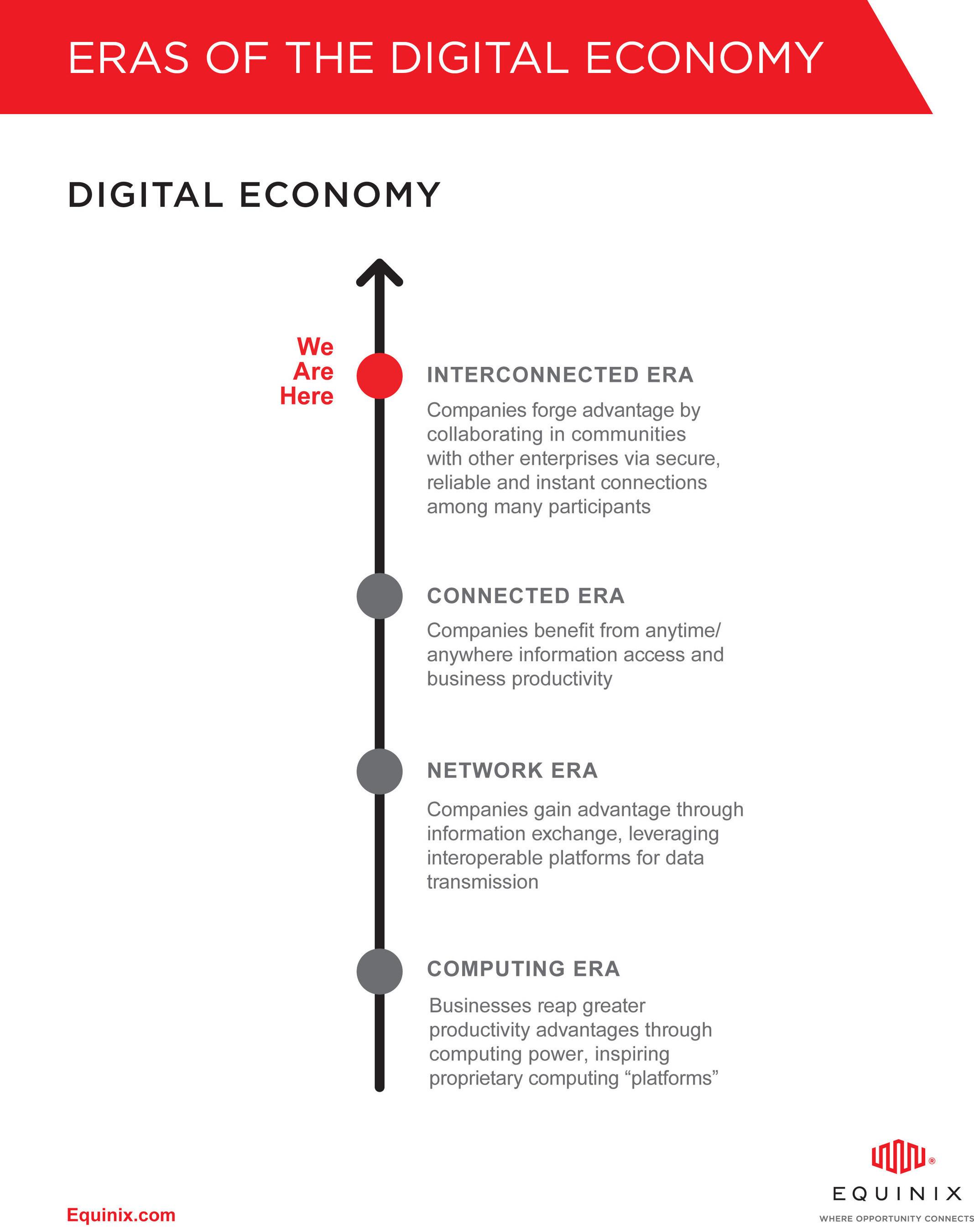 Eras of the Digital Economy