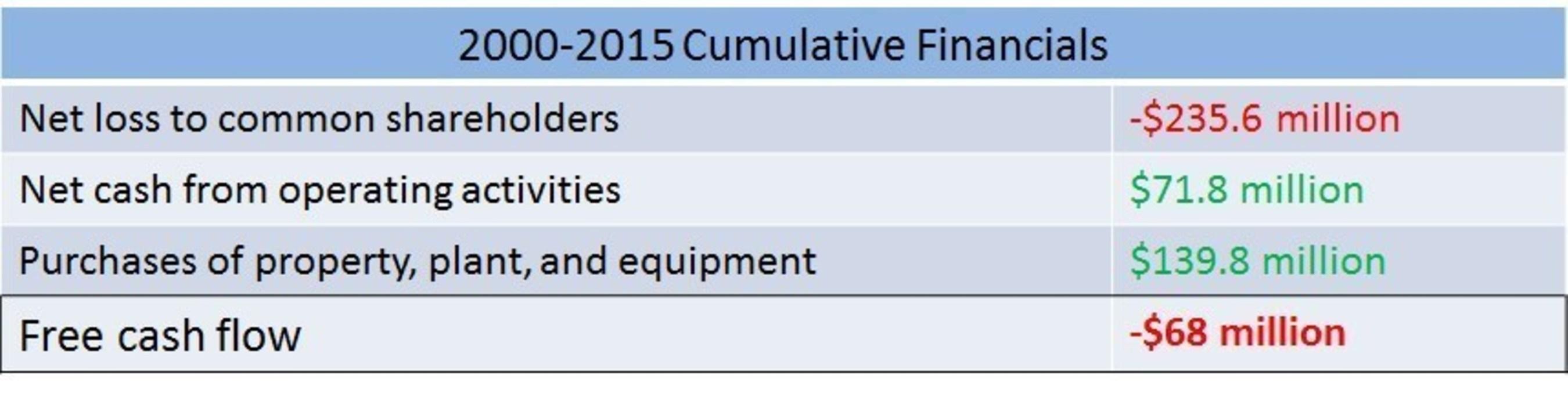 2000-2015 Cumulative Financials