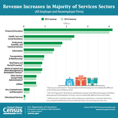 Between 2014 and 2015, 10 of the nation's 11 service sectors saw increases in revenue, according to statistics from the U.S. Census Bureau's 2015 Service Annual Survey.  The utilities sector was the only sector to show a decrease in revenue, declining by 4.7 percent in 2015.