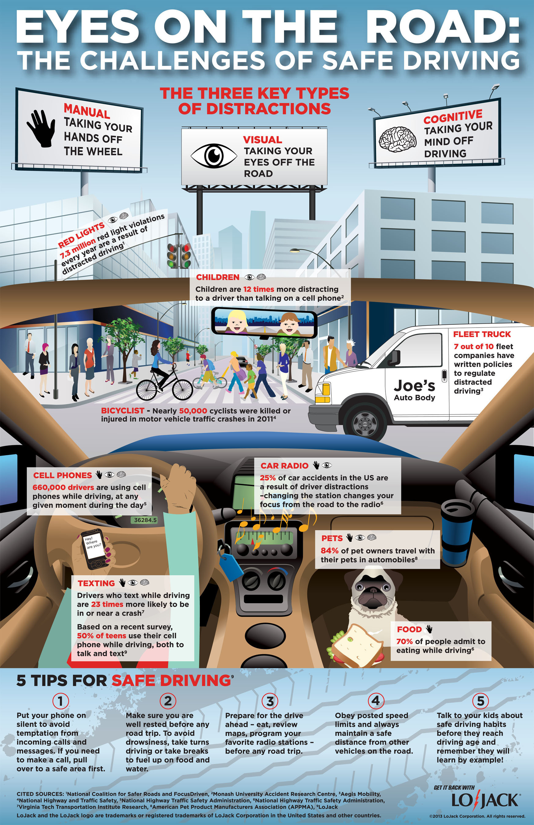 """To raise awareness around safe driving, LoJack has introduced an educational infographic, titled """"Eyes on the Road: The Challenges of Safe Driving,"""" which highlights more than 25 real and tangible distractions that a driver might encounter on any given day - from cell phone use and pets in the front seat to erratic pedestrian behavior and children demanding a driver's attention. (PRNewsFoto/LoJack Corporation) (PRNewsFoto/LOJACK CORPORATION)"""
