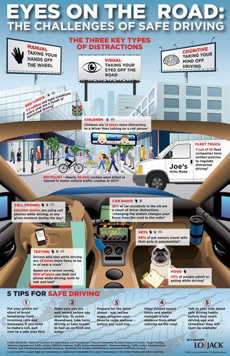 "To raise awareness around safe driving, LoJack has introduced an educational infographic, titled ""Eyes on the Road: The Challenges of Safe Driving,"" which highlights more than 25 real and tangible distractions that a driver might encounter on any given day - from cell phone use and pets in the front seat to erratic pedestrian behavior and children demanding a driver's attention. (PRNewsFoto/LoJack Corporation) (PRNewsFoto/LOJACK CORPORATION)"