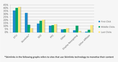 Skimlinks and Shop Direct Study Shows Content Publishers are Underpaid; Advertisers Missing Out On Big Opportunity