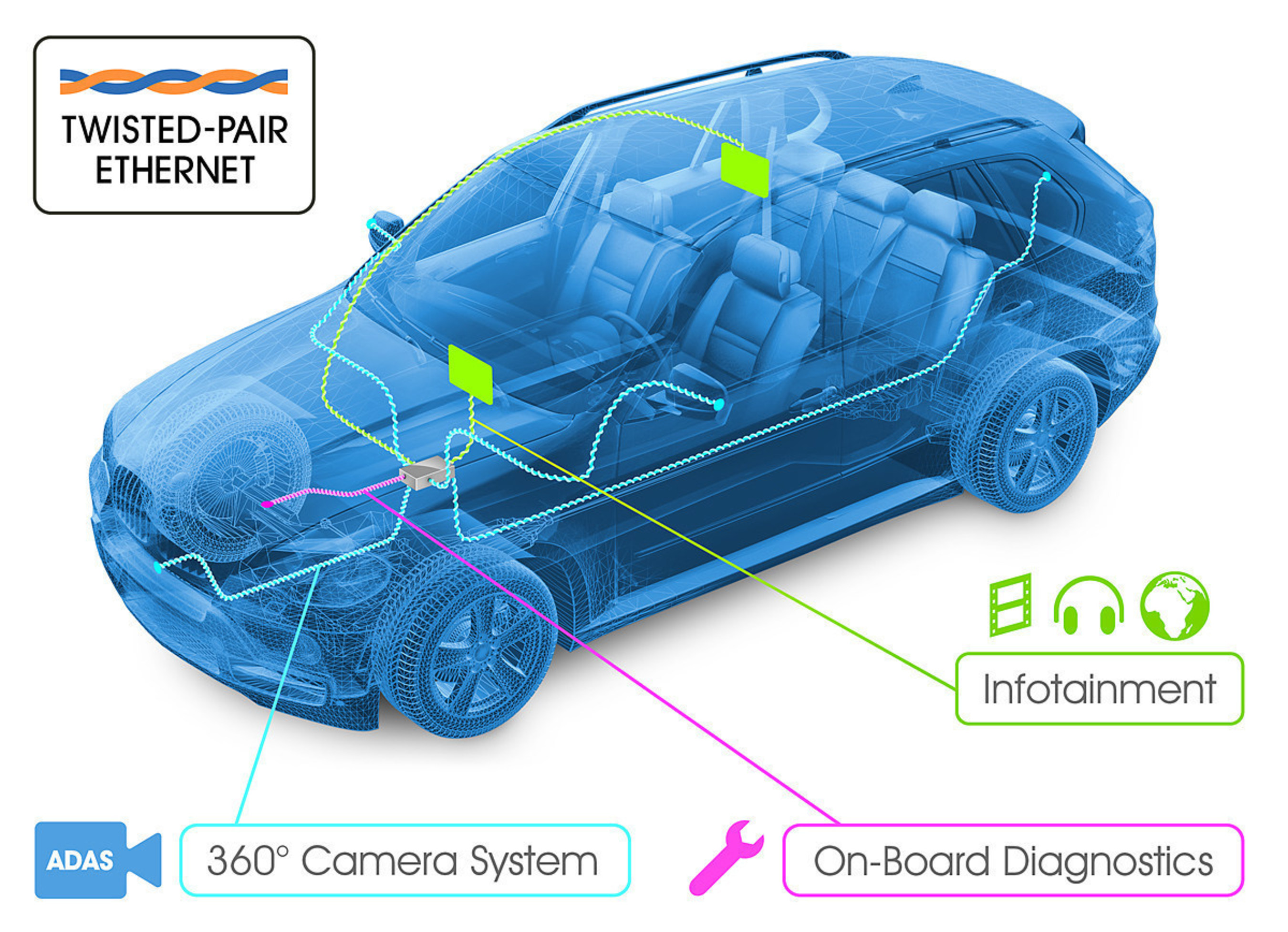 Automotive Ethernet Hits the Road in Wide Range of New Vehicles. http://www.opensig.org