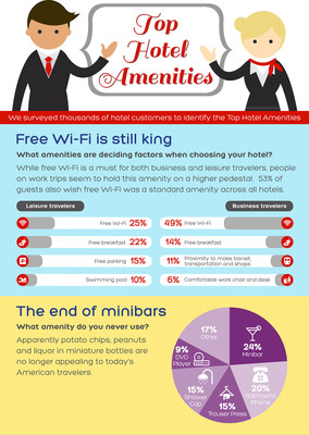 Free Wi-Fi Reigns but Wanes as Top Hotel Amenity According to Hotels.com(R)