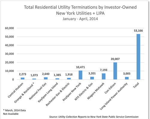 Total Residential Utility Terminations by Investor-Owned New York Utilities + LIPA (PRNewsFoto/AARP New York State)