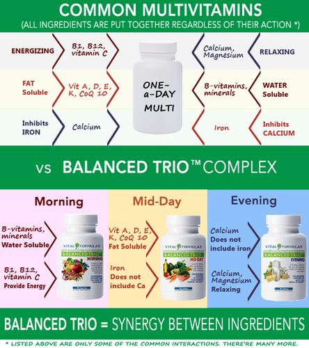 Balanced Trio vs All-in-one Multivitamins (PRNewsFoto/Vital Formulas)