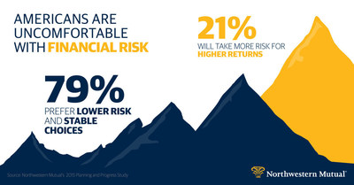 Americans & Risk