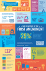 2014 State of the First Amendment survey infographic. Courtesy of the Newseum Institute. (PRNewsFoto/Newseum Institute)