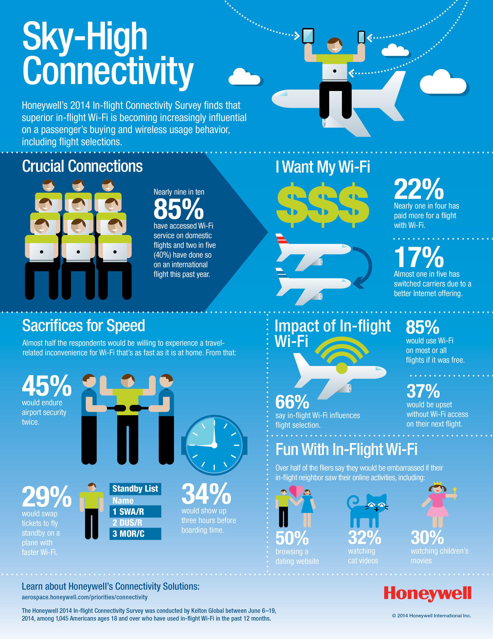 Honeywell survey finds that fliers demand constant connectivity & speed from in-flight Wi-Fi (PRNewsFoto/Honeywell Aerospace)
