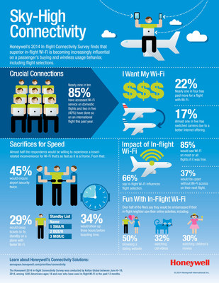 Honeywell Survey Explores What Passengers Demand From In-Flight Wi-Fi: Constant Connectivity And Speed