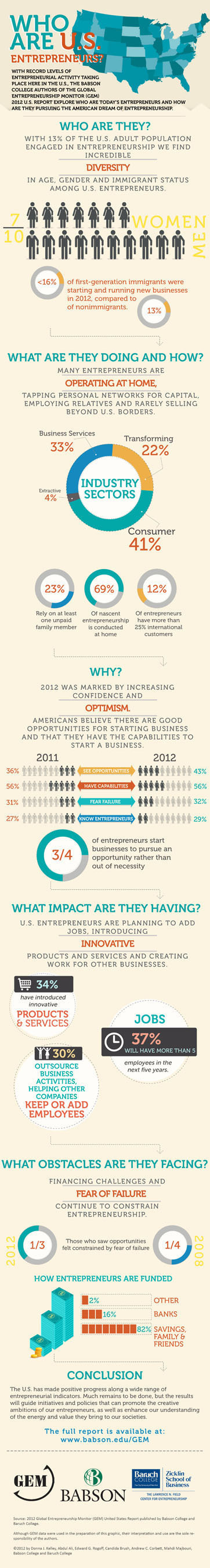 U.S. Entrepreneurship Rates Reach Highest Level In More Than A Decade According To Researchers At Babson College And Baruch College.  (PRNewsFoto/Babson College)