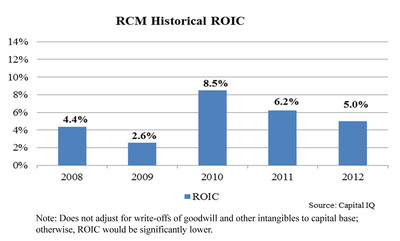 RCM Historical ROIC (Note: Does not adjust for write-offs of goodwill and other intangibles to capital base; otherwise, ROIC would be significantly lower.) (PRNewsFoto/Legion Partners Asset Management, LLC) (PRNewsFoto/LEGION PARTNERS ASSET MANAGEMENT)