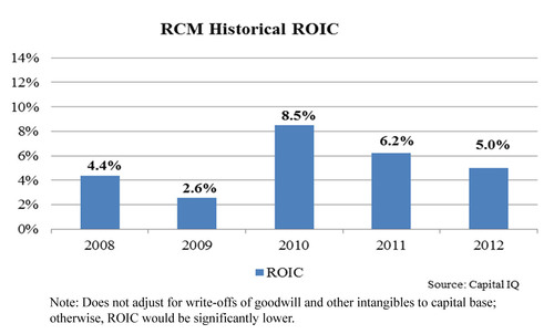 RCM Historical ROIC (Note: Does not adjust for write-offs of goodwill and other intangibles to capital base; ...