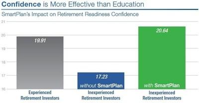 vWise, Inc. SmartPlan's Impact on Retirement Readiness Confidence