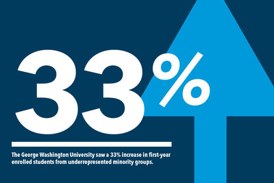 The George Washington University saw a 33% increase in first-year enrolled students from underrepresented minority groups.