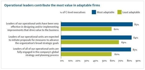 Operational leaders contribute the most value in adaptable firms. (PRNewsFoto/Broadridge Financial Solutions)