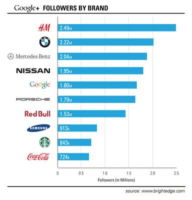 Google + Global Brand Adoption.  (PRNewsFoto/BrightEdge)