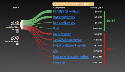 Screenshot of example interactive S&P model for eBay available at www.trefis.com/institutional. (PRNewsFoto/S&P Capital IQ) (PRNewsFoto/S&P CAPITAL IQ)