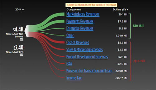 Screenshot of example interactive S&P model for eBay available at www.trefis.com/institutional. (PRNewsFoto/S&P  ...