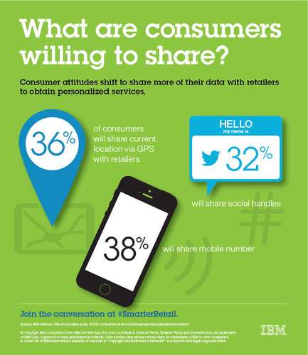Consumer attitudes shift to share more of their data with retailers to obtain personalized services.  (PRNewsFoto/IBM)