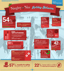Naughty or Nice Holiday Infographic