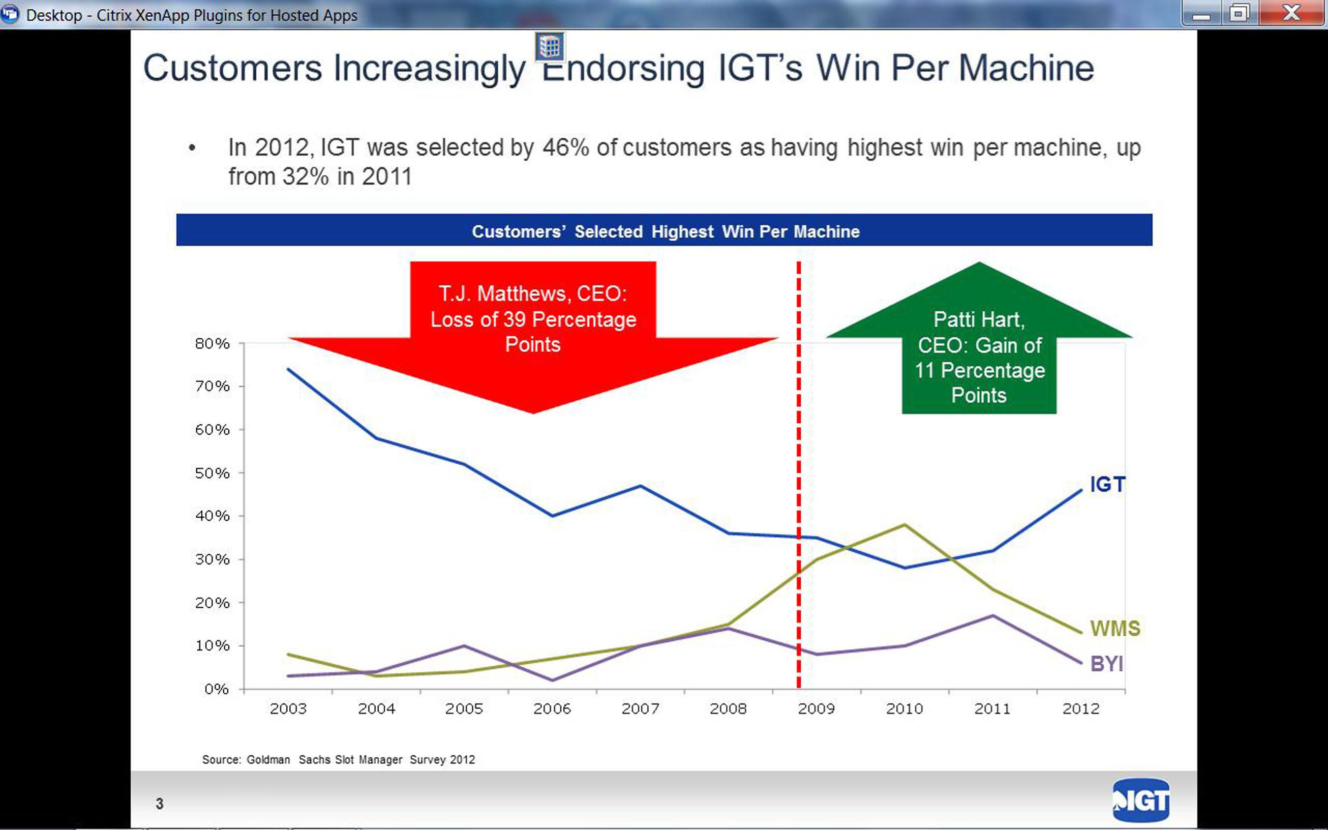 Customers Increasingly Endorsing IGT's Win Per Machine. (PRNewsFoto/International Game Technology) (PRNewsFoto/INTERNATIONAL GAME TECHNOLOGY)