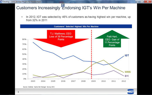 Customers Increasingly Endorsing IGT's Win Per Machine. (PRNewsFoto/International Game Technology) (PRNewsFoto/INTERNATIONAL GAME TECHNOLOGY)