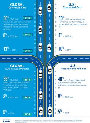 Global auto execs now embracing autonomous and connected car technologies, KPMG Study