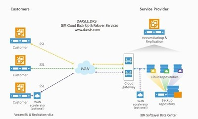 IBM Cloud Backup and Failover Services