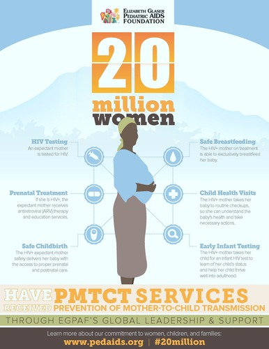 The Elizabeth Glaser Pediatric AIDS Foundation (EGPAF) has reached 20 million women with lifesaving services, ...
