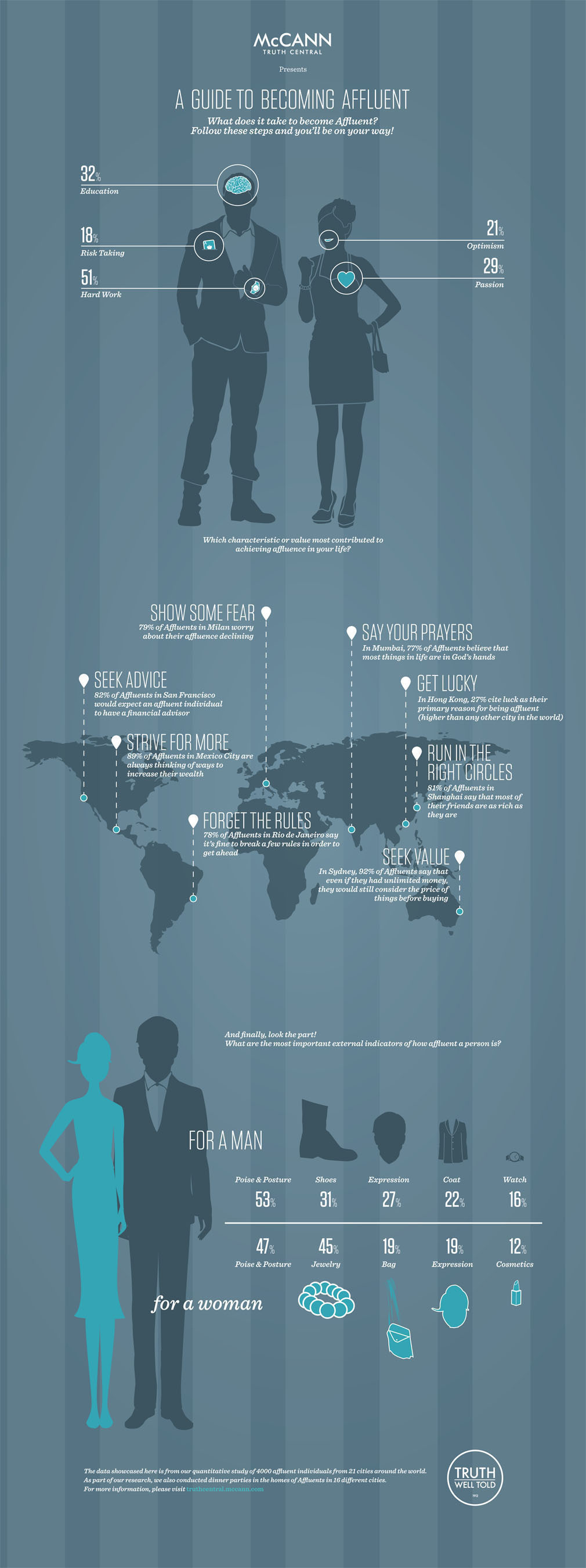Infographic: McCann Erickson's Global Guide to Becoming Affluent