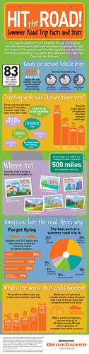 Bridgestone Survey Shows Four in Five Americans Take Summer Road Trips