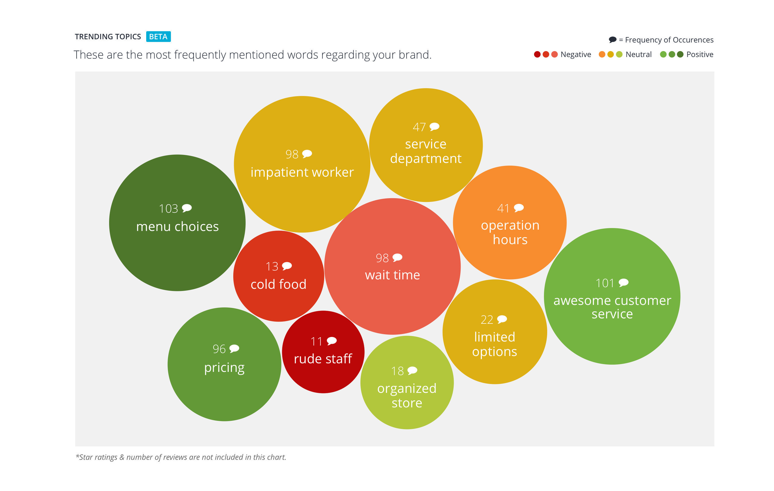 ReviewTrackers Reveals Hidden Customer Insights With Trending Topics Feature