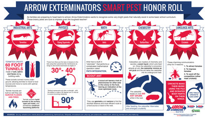 As families are preparing to head back to school, Arrow Exterminators wants to recognize some very bright pests that naturally excel in some basic school curriculum.These brainy pests are sure to impress even the toughest teacher! (PRNewsFoto/Arrow Exterminators)