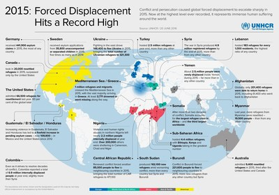 2015: Forced Displacement Hits a Record High