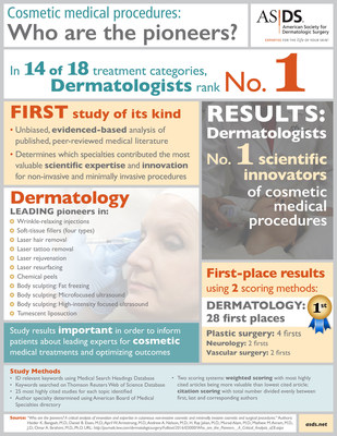 A first-of-its-kind scientific study reveals dermatologists are the premier innovators in 14 of 18 categories of non-invasive and minimally invasive cosmetic medical procedures.
