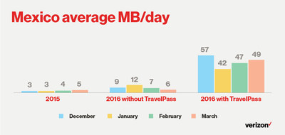 Mexico average MB/day