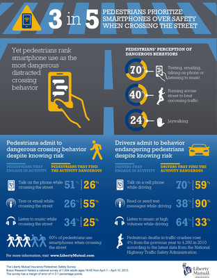 Liberty Mutual Insurance Pedestrian Safety Infographic