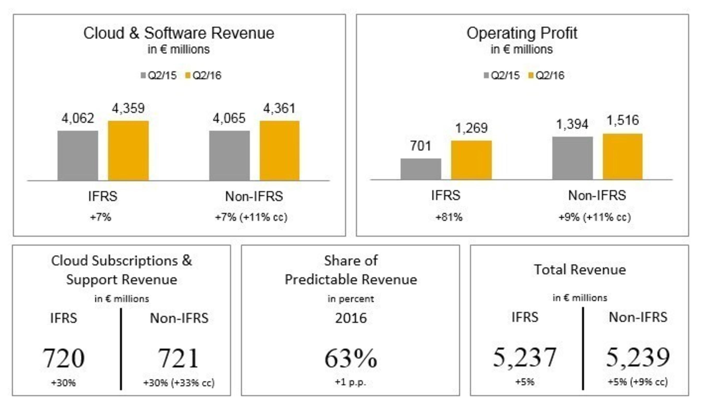 SAP Q2 2016: Record-Setting Revenue and Profit