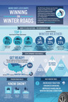 Despite Predictions of Harsh Winter, Most U.S. Drivers Will Travel Without Winter Tires this Season - Bridgestone encourages drivers to remember the four B's - battery, brakes, blades and Blizzak winter tires.