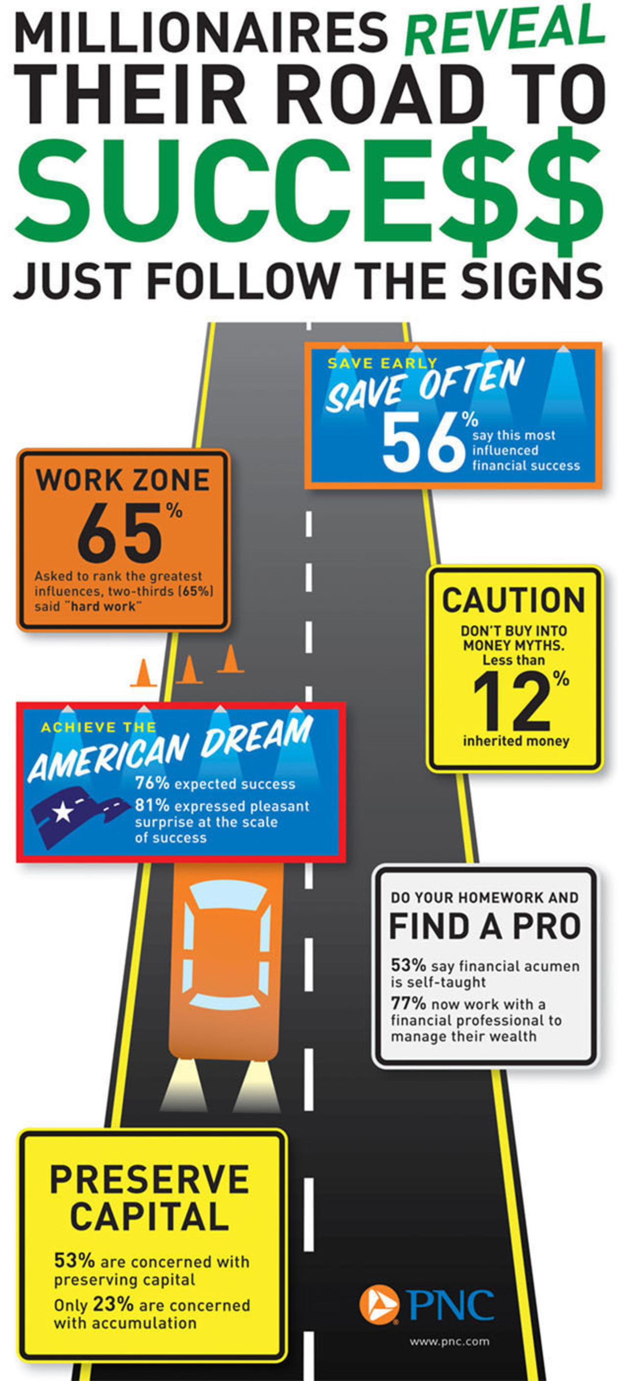 Millionaires Reveal Their Road To Success, Just Follow The Signs. (PRNewsFoto/PNC Wealth Management) ...