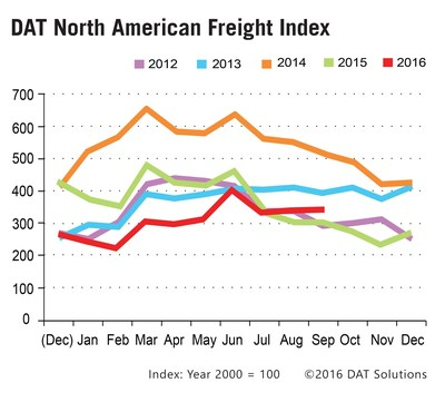 Truckload Spot Market Freight levels continue to improve in September 2016.