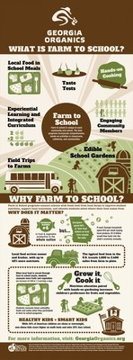 Farm to School is a nationwide movement that connects schools and local farms to serve healthy meals in school cafeterias, improve student nutrition and promote farm or gardening educational opportunities.