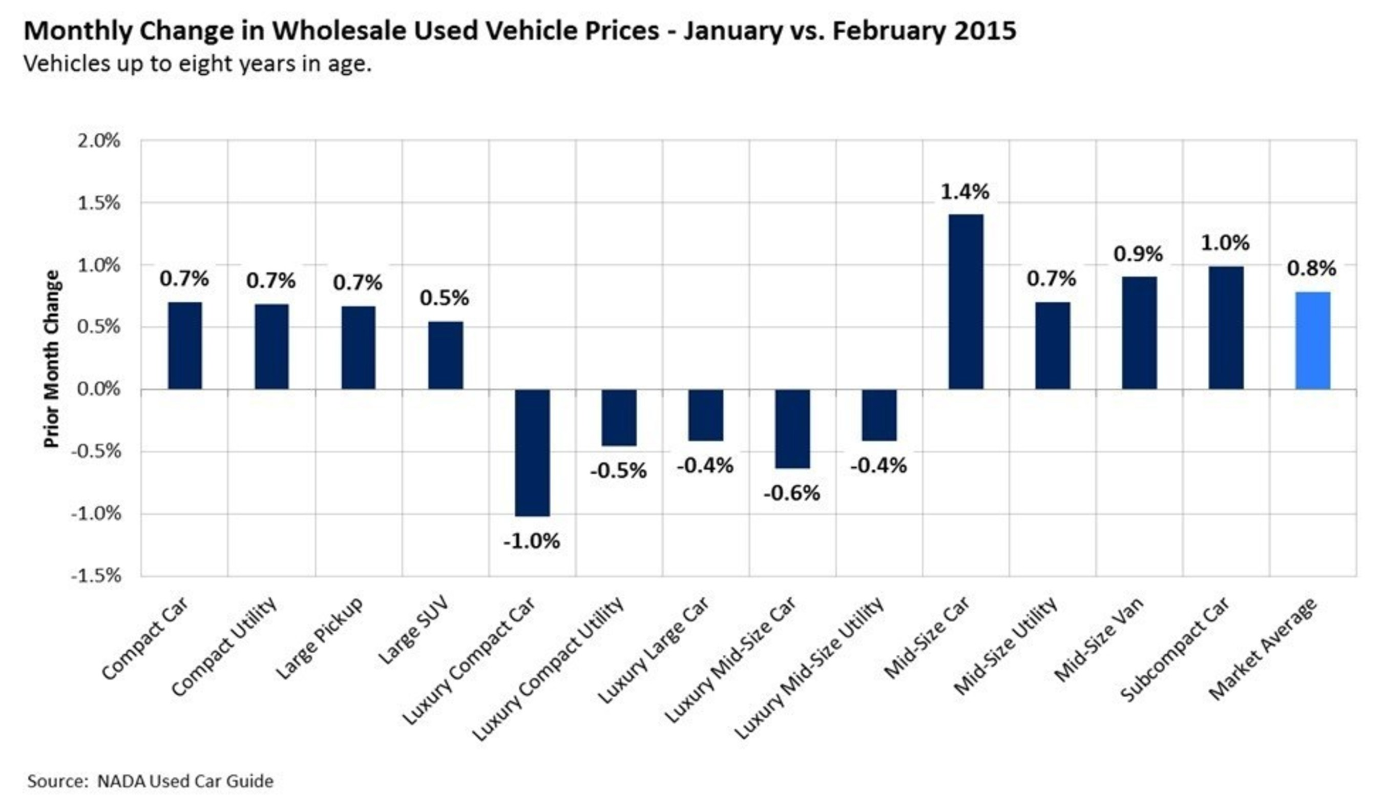 The rate of used vehicle price growth in February was much lower than usual.