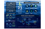 State Of The Cruise Industry: 2015 To See Robust Growth