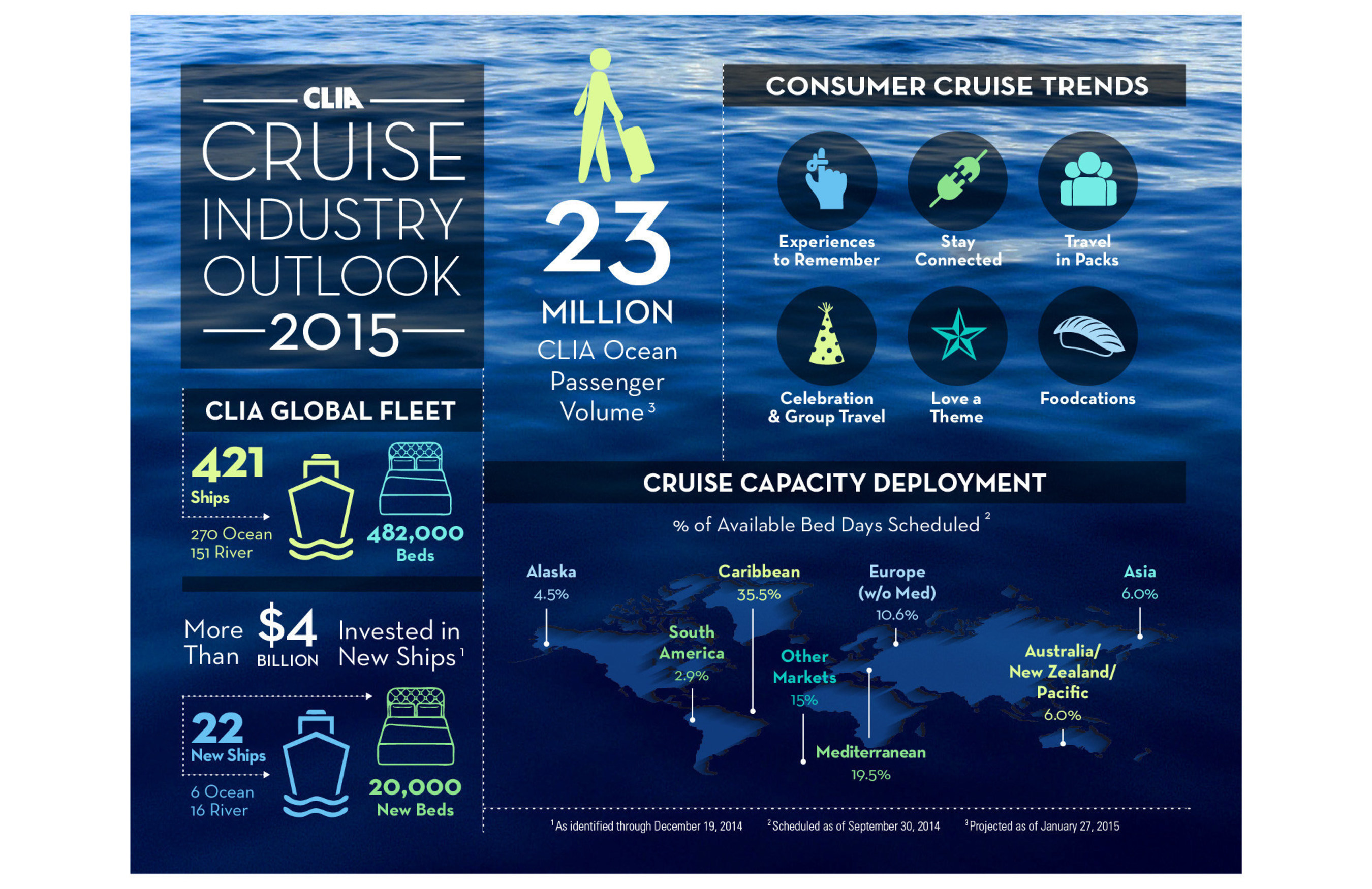 State Of The Cruise Industry 2015 To See Robust Growth