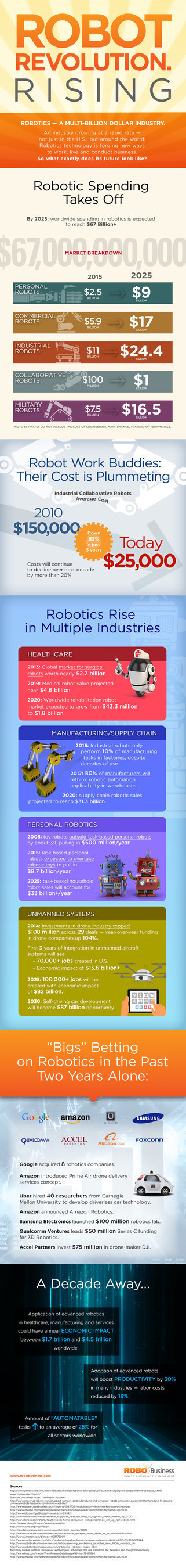 The data is undeniable: Robotics is the future of enterprise. An in-depth look at the numbers behind the ...