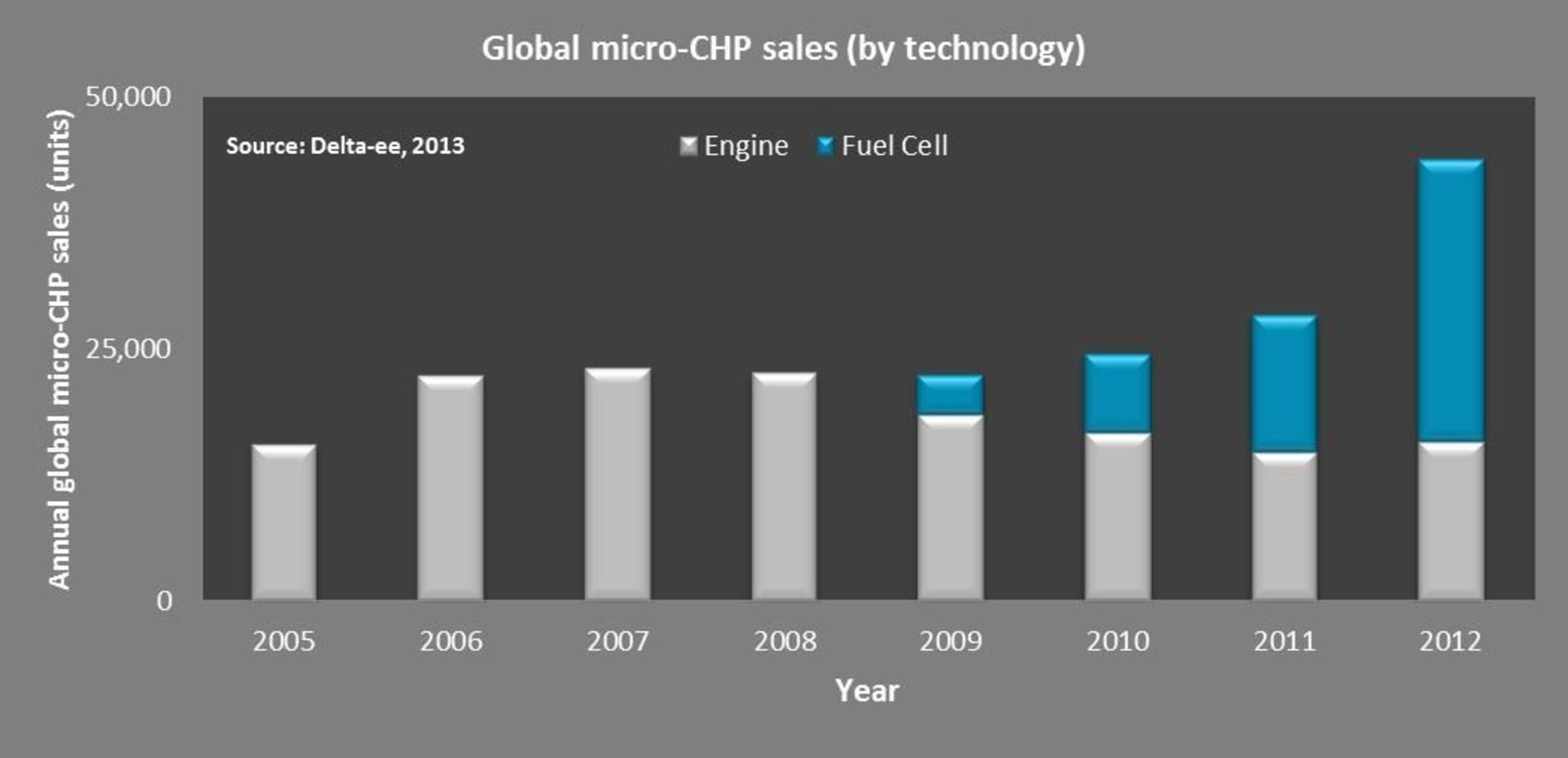 Technology shift in micro-CHP: fuel cell outsells engines for the first time