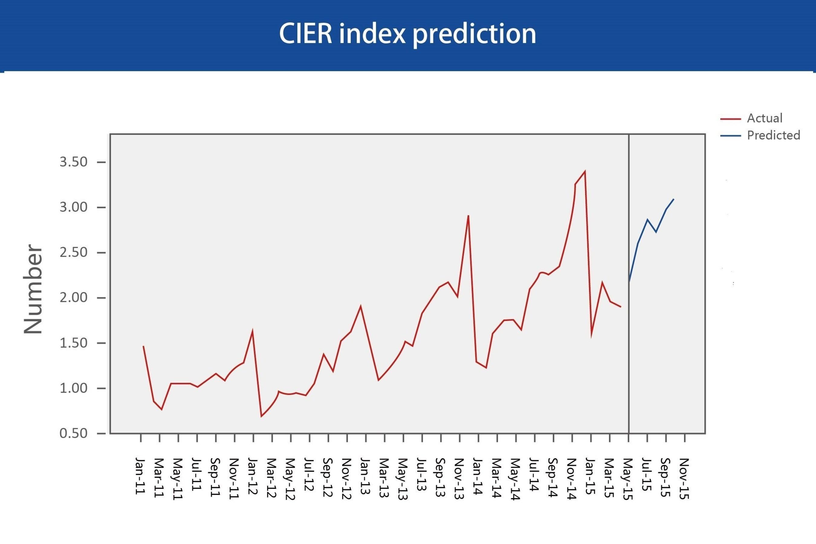 CIER index prediction